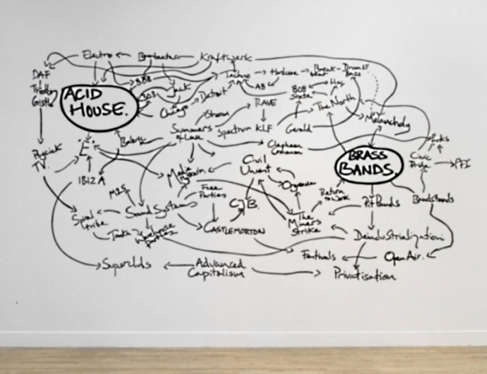 Jeremy Deller -The History of the World-Cortesía de la Tate Gallery